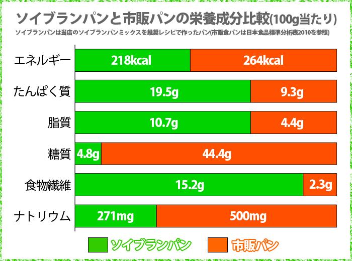 ソイブランパンと市販食パンの栄養成分比較グラフ