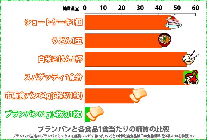 栄養成分比較グラフ